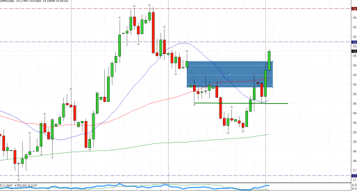 2nd November USD/MXN: Nature Abhors A Vacuum