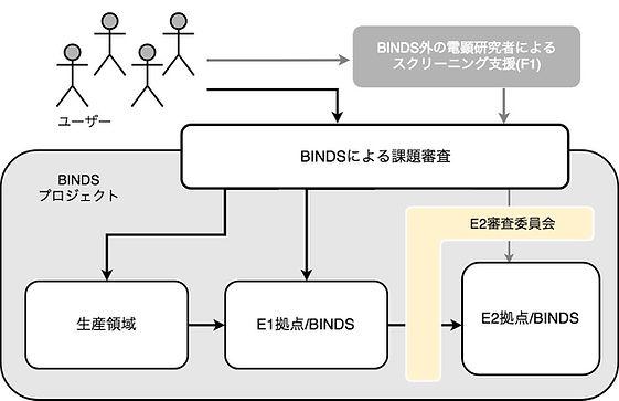 BINDS課題審査 電顕研究者 E1拠点 E2拠点