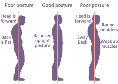 Posture and Your Health