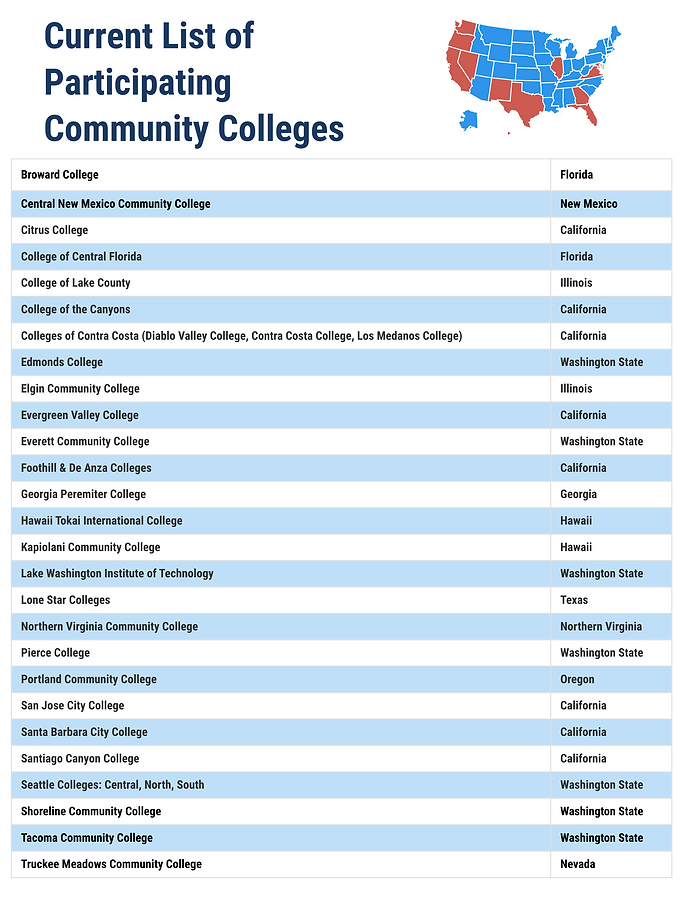 list of participating colleges.png