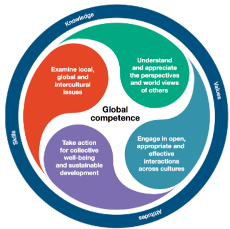 Global competence figure_Final-360x358.png
