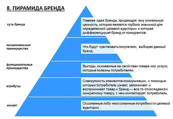 пирамида бренда, стратегия бреда, сут бренда, что такое инсайт, атрибуты бренда