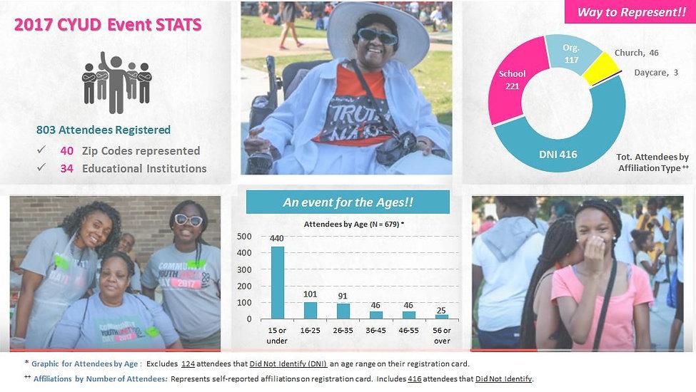 CYUD stats