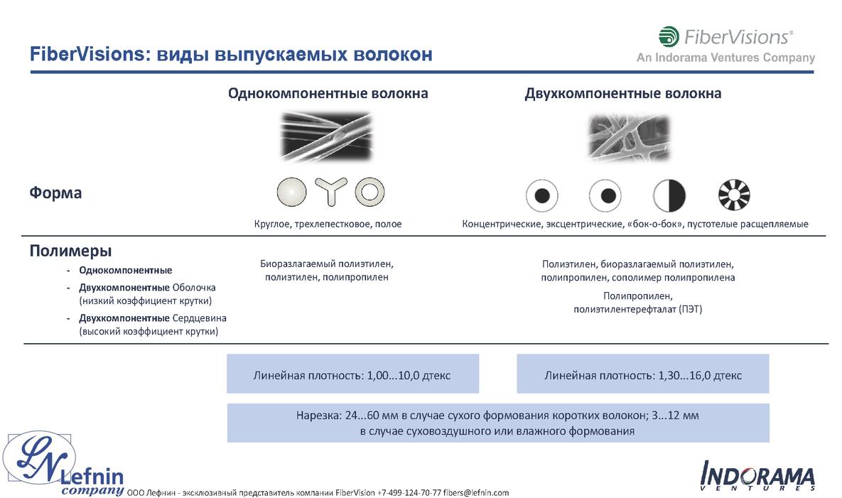 FiberVisions Presentation RU_Страница_7.