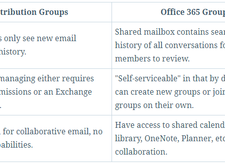 Distribution Groups to Office 365 Groups