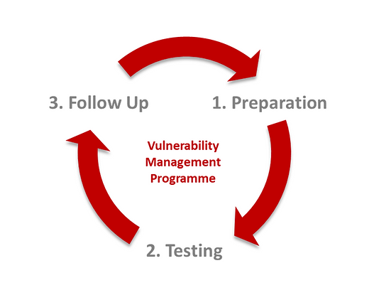 Vulnerabilty Management.PNG