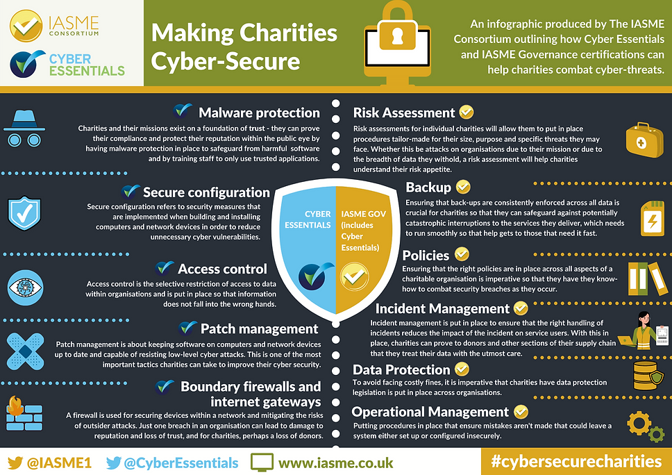 Making Charities Cyber Secure Infographi