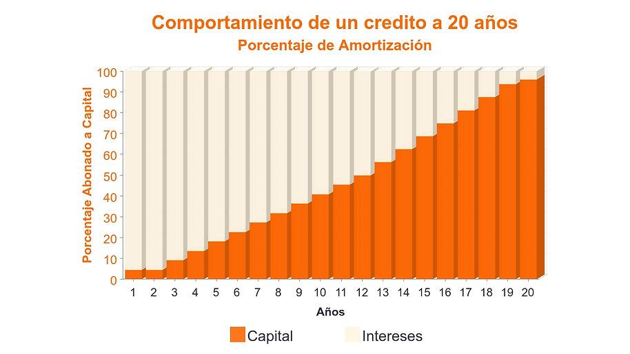 Reducción créditos hipotecarios