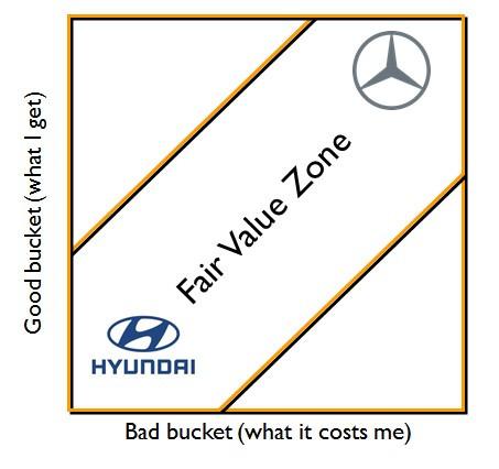 Fair Value Zone