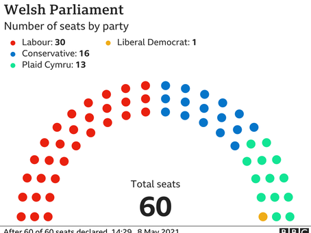 We've just had the first real Welsh election