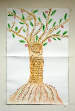 arbre narratif