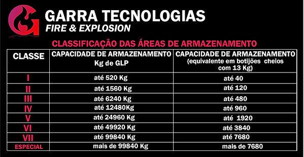 Tabela_de_Classificação_das_Áreas_de_Arm