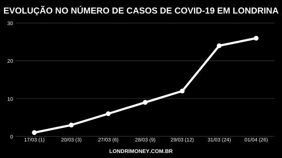 Gráfico mostra evolução no número de casos de covid-19 em Londrina