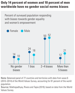 Sólo 14% de las mujeres y 10% de los hombres demuestran no tener prejuicios de género