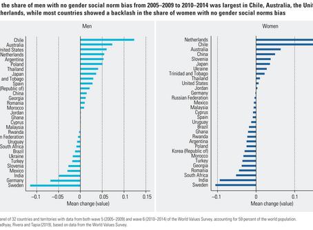Chile, Holanda, y Australia: mayor disminución en prejuicios de género en los últimos 15 años.