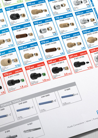 IDEX Health & Science Periodic Table of Analytical Fittings