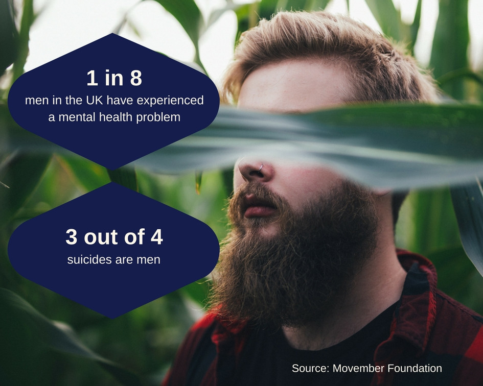 Movember Statistics Mental Health Men - Mind It Ltd, Wellbeing workshops, wellbeing webinars, wellbeing training, wellbeing consultancy, Leeds, England
