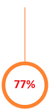 77% of business say the wellbeing benefits they offer have a positive impact on employees - Mind It Ltd - Wellbeing at Work - Wellbeing workshops, wellbeing webinars, wellbeing training and wellbeing consultancy
