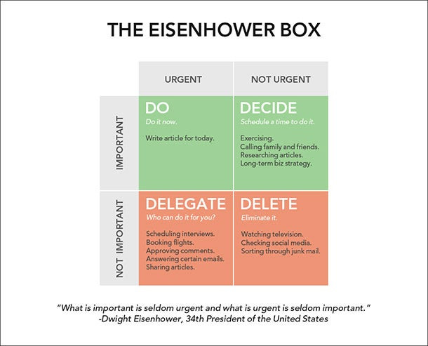 Eisenhower Box, Time Management, source By EntrMind It Ltd, Wellbeing workshops, wellbeing webinars, wellbeing training, wellbeing consultancy, Leeds, Englandepreneur.com,