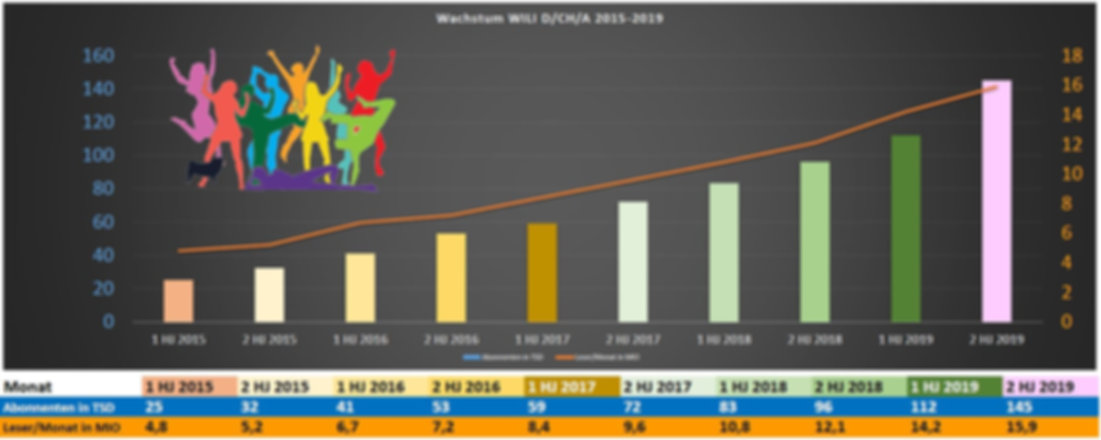 statistik Wachstum Stand 2020.JPG