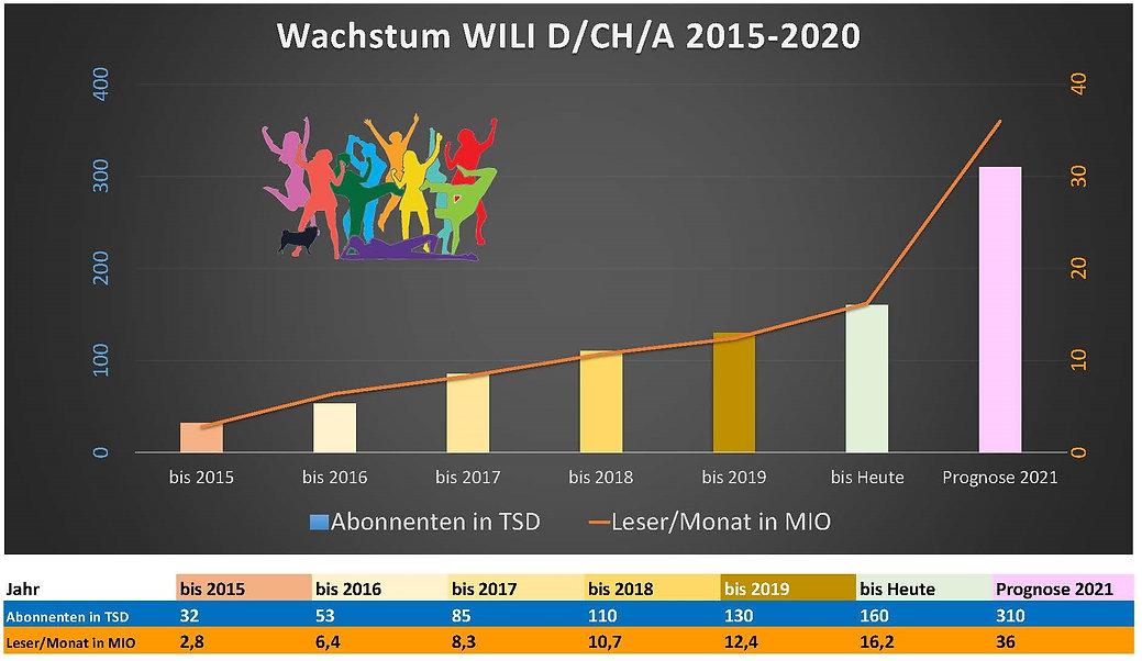 Wachstum WILI 2015-20 Stand Nov. 2020 NE