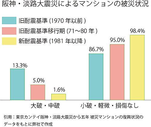 阪神淡路大震災データ.jpg