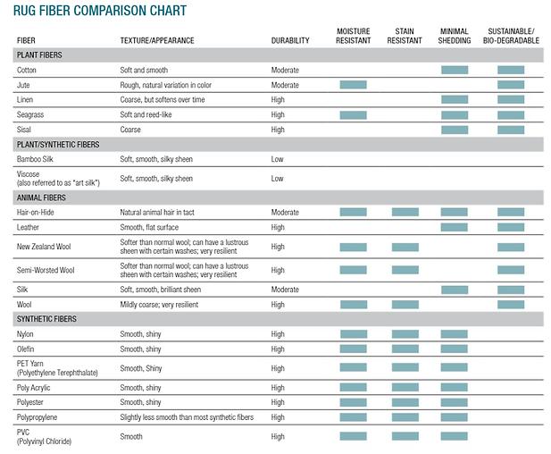 Rug Fiber Comparison Chart.png