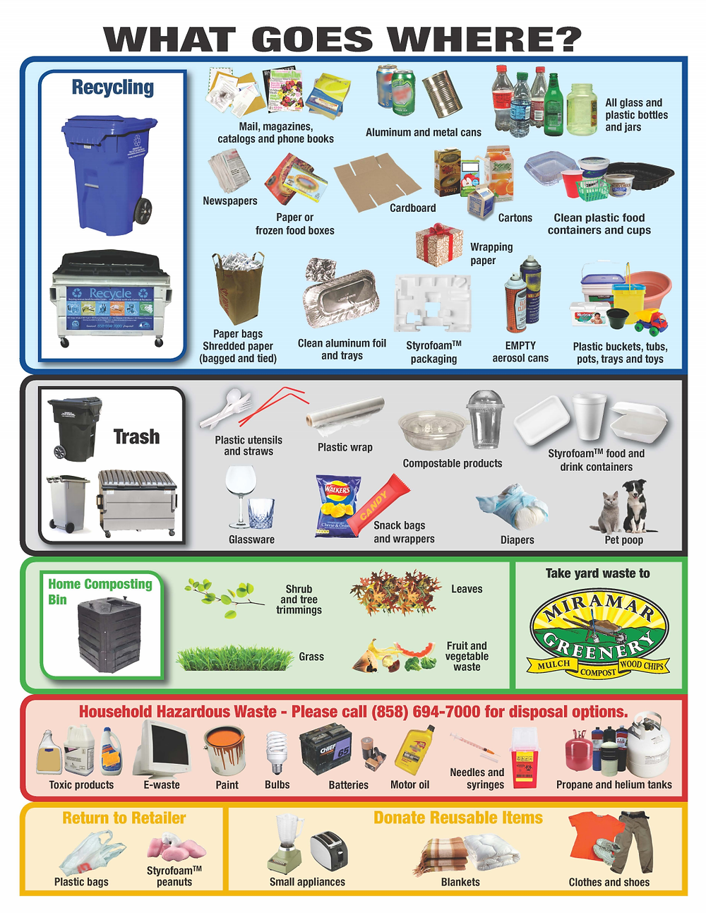San Diego City Recycling Guide