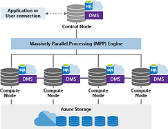 MS-massively-parallel-processing-mpp-arc