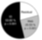 Web vs individual differences in black widows (latrodectus hesperus).  From Montiglio and DiRienzo 2016