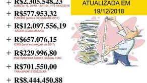 Divida do Governo de Minas com Manhuaçu continua aumentando e já ultrapassa os 25 milhões.