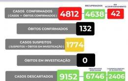 Sobre para 132 mortes em razão do COVID-19 em Manhuaçu