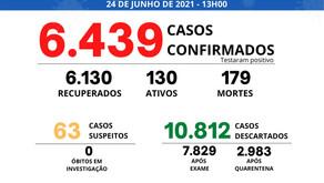 Manhuaçu tem 179 mortes confirmadas por coronavírus