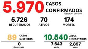 Realeza registrou 105 casos de coronavírus durante a pandemia