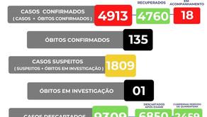 135 óbitos por coronavírus em Manhuaçu