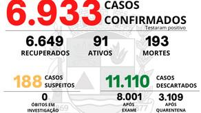 10 óbitos foram registrados por coronavírus nos últimos quinze dias em Manhuaçu