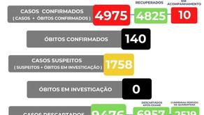 140 óbitos por coronavírus em Manhuaçu