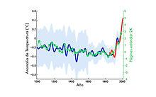 ¿Cómo mejorar una buena investigación usando tablas y figuras?