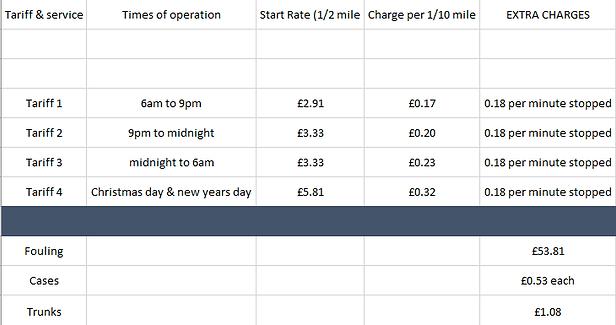 Aberystwyth taxi price sheet