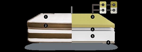 Lux Naturalia mattress.png