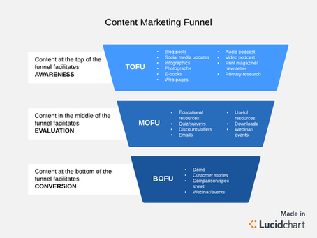 Content Marketing for eCommerce Sites