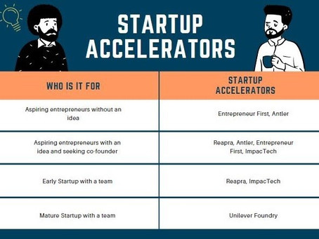 Startup Accelerators in Singapore