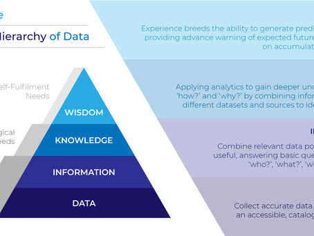 Introducing Maslow's Hierarchy of Data