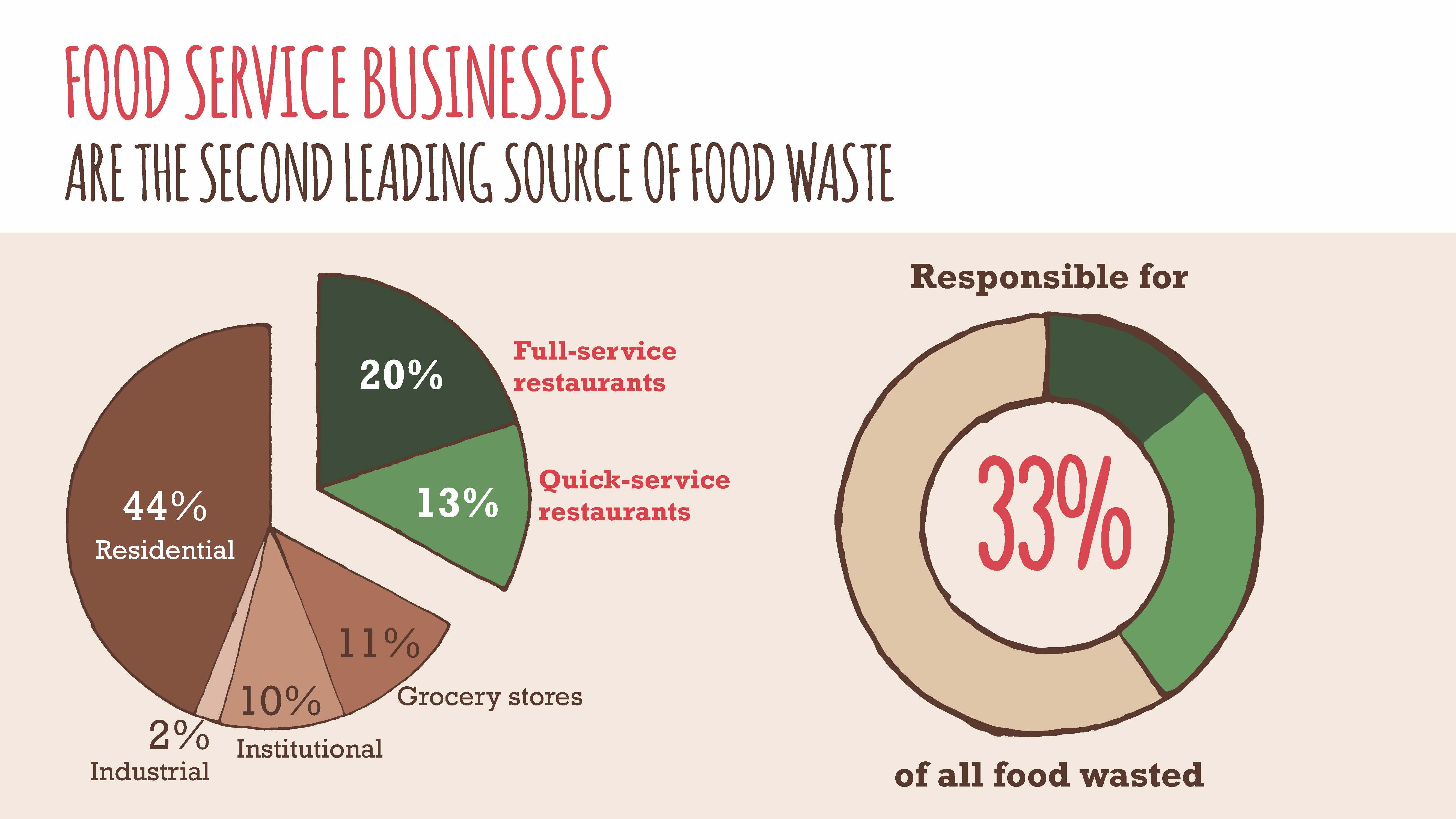 food waste 6