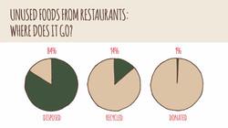food waste 7