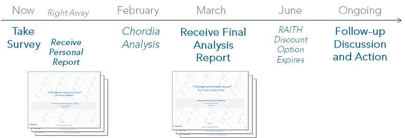 Survey Timeline.01.jpg