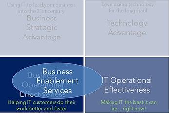 IT Business Priority Matrix labels bus e