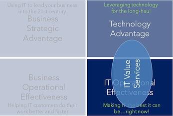 IT Business Priority Matrix labels IT va