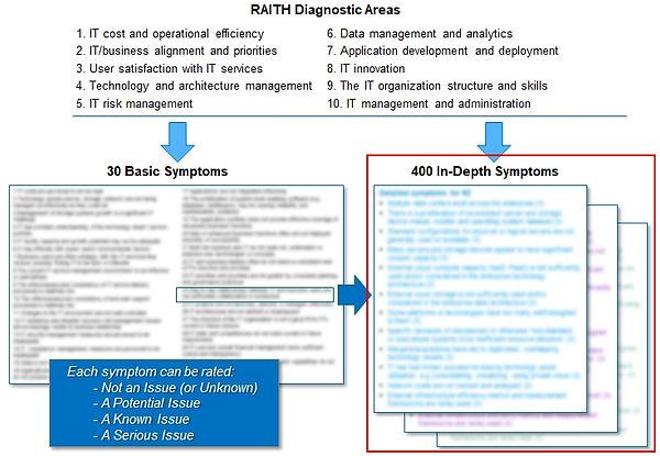 RAITH 400 Symptom Overview.Red Box.01.jp