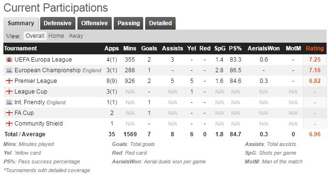 Stat & Rating Sementara Wayne Rooney